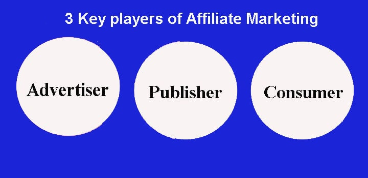 affiliate marketing 3 leading core payers new-min